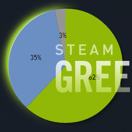 50% to being Greenlit!